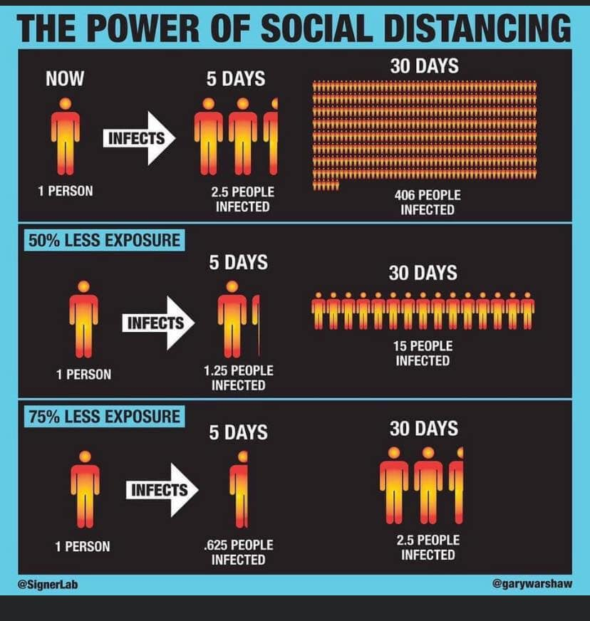 The Power of Social Distancing – COVID19